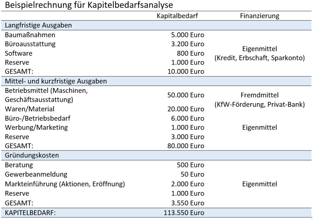Beispielrechnung für Kapitalbedarfsanalyse